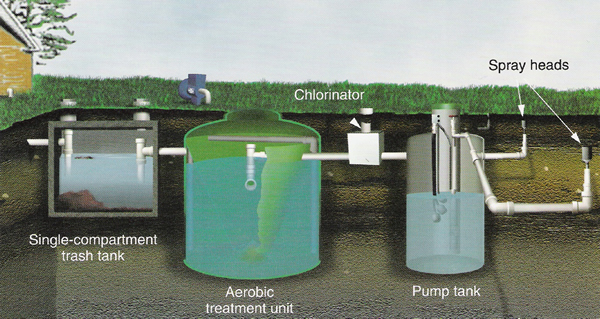 Septic Tank And Infiltrator Leach Field System