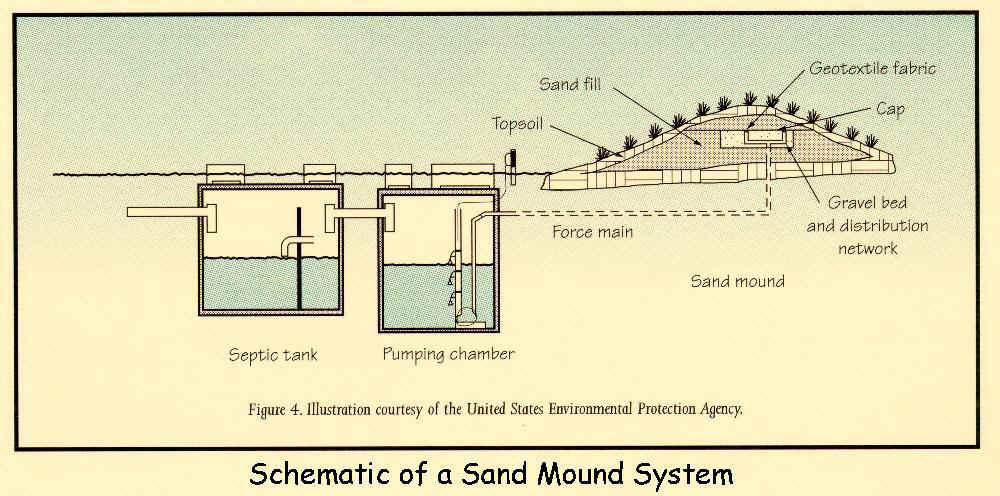 Mound septic system septic line for Sewer system diagram